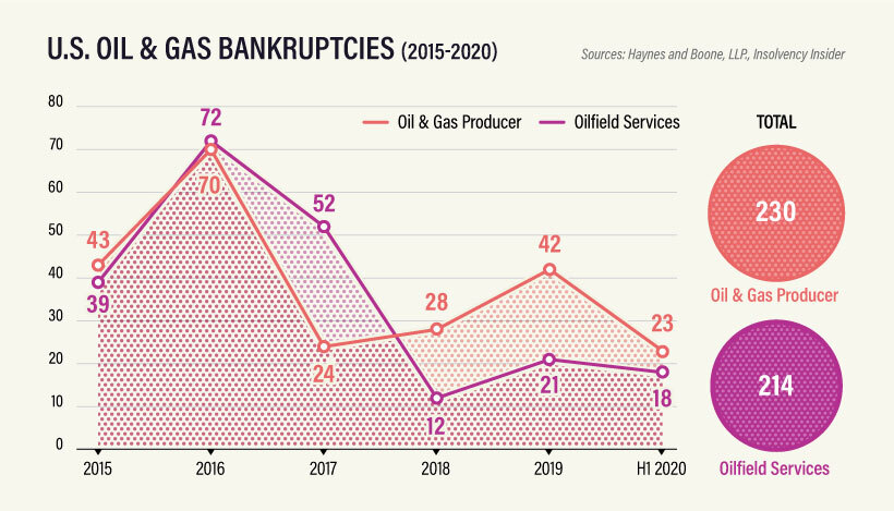 Energy_Bankruptcies_Supplemental